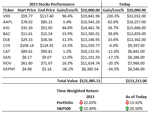 2013-stocks-performance-table-today