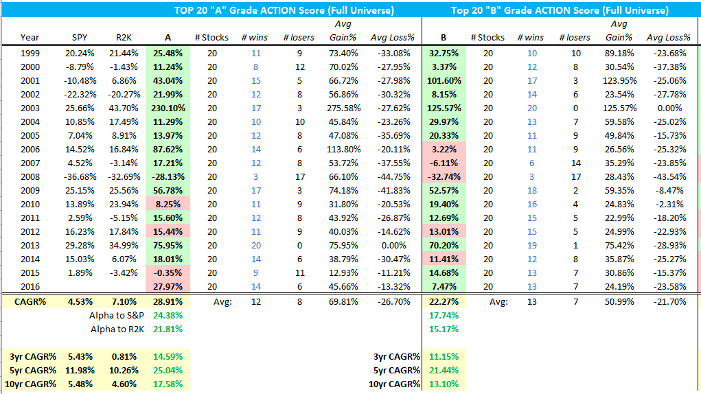 2016-action-score-all-stocks-top20-a-b
