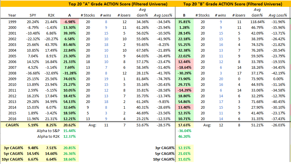 Top 20 Filtered Universe data breakdown for A & B grade Action Score stocks | Click to Enlarge