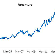 How Accenture is Using Share Buybacks to Maximize Returns