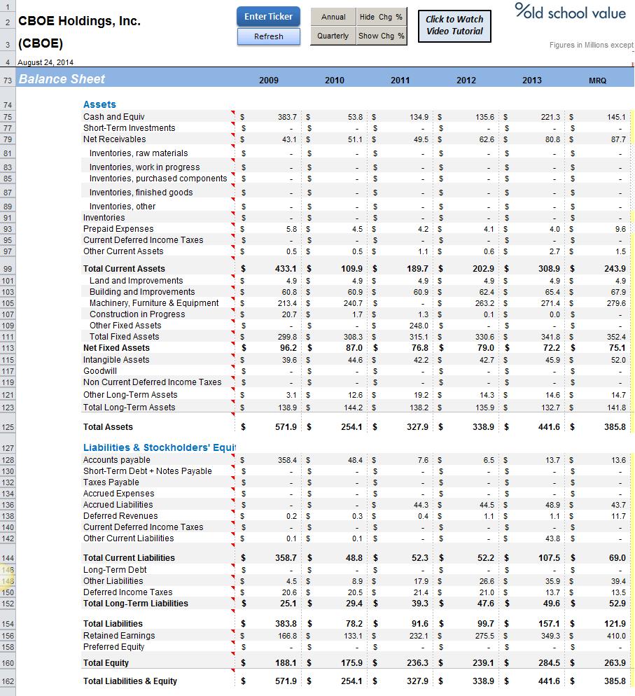 CBOE Balance Sheet