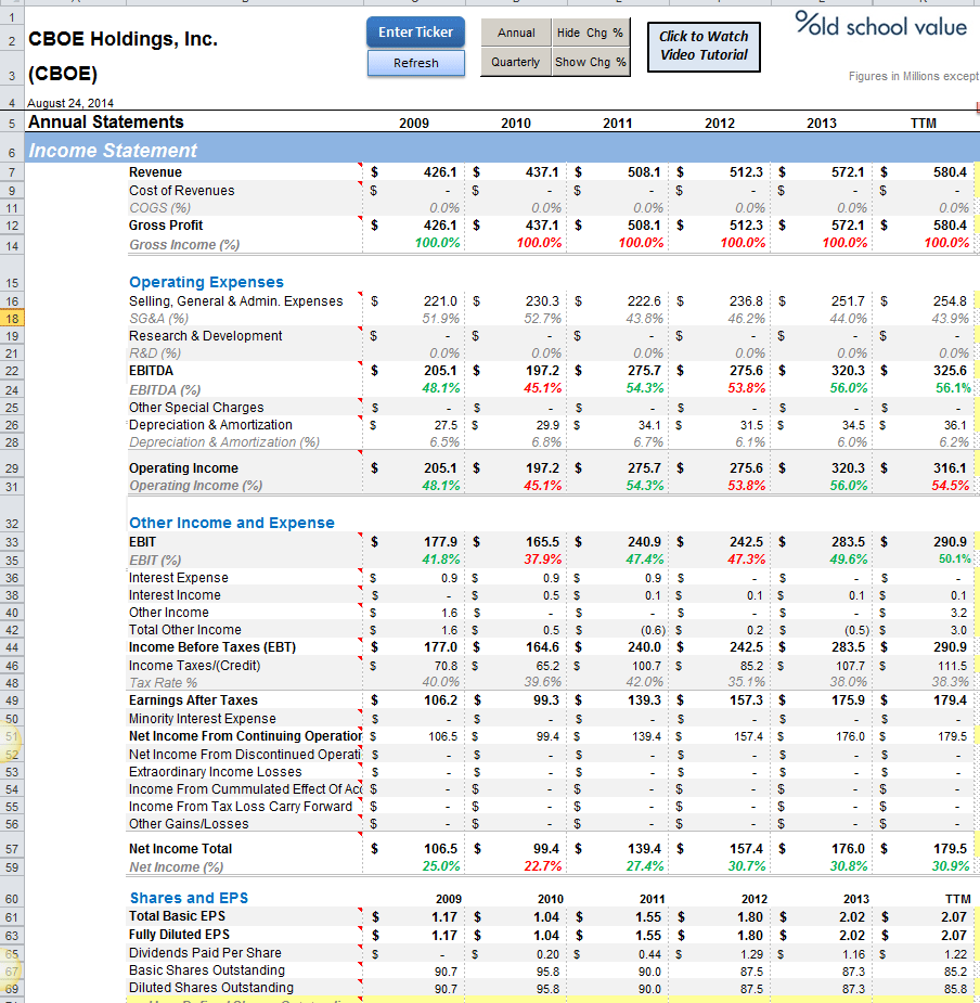 CBOE Income Statement