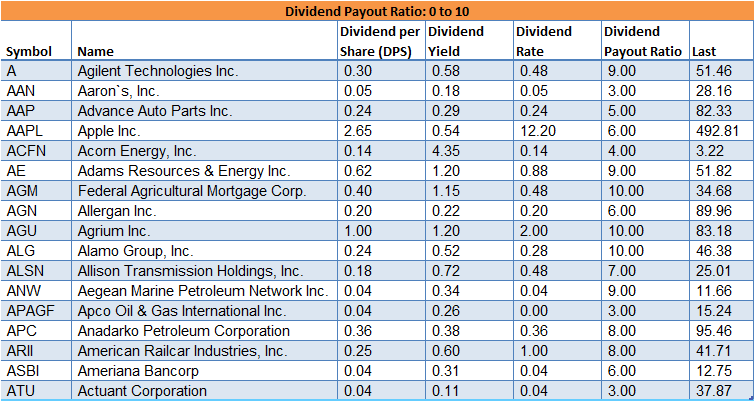 Dividend payout ratio: 0 to 10