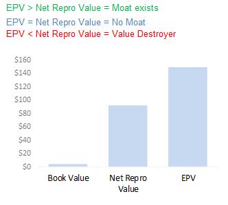EPV Moat Chart