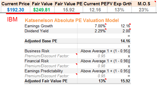 IBM Absolute PE Fair Value
