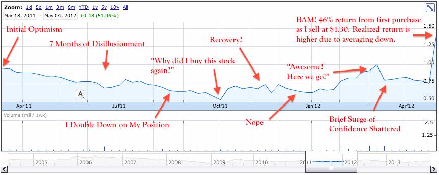 What Is a Net Net Stock