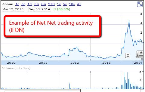 How Net Nets React