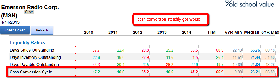 Always Watch Cash Conversion Cycle