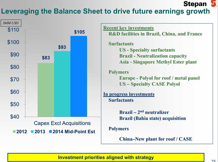 Stepan's Balance Sheet Leverage Plan