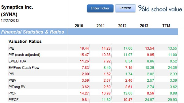 SYNA Valuation Multiples