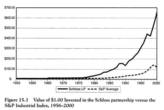 walter schloss vs S&P