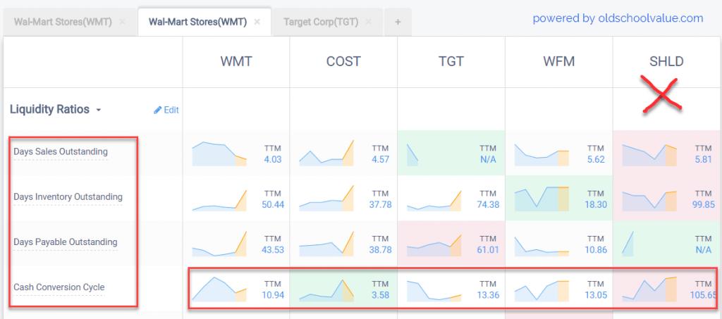WMT Cash Conversion Cycle Comparison