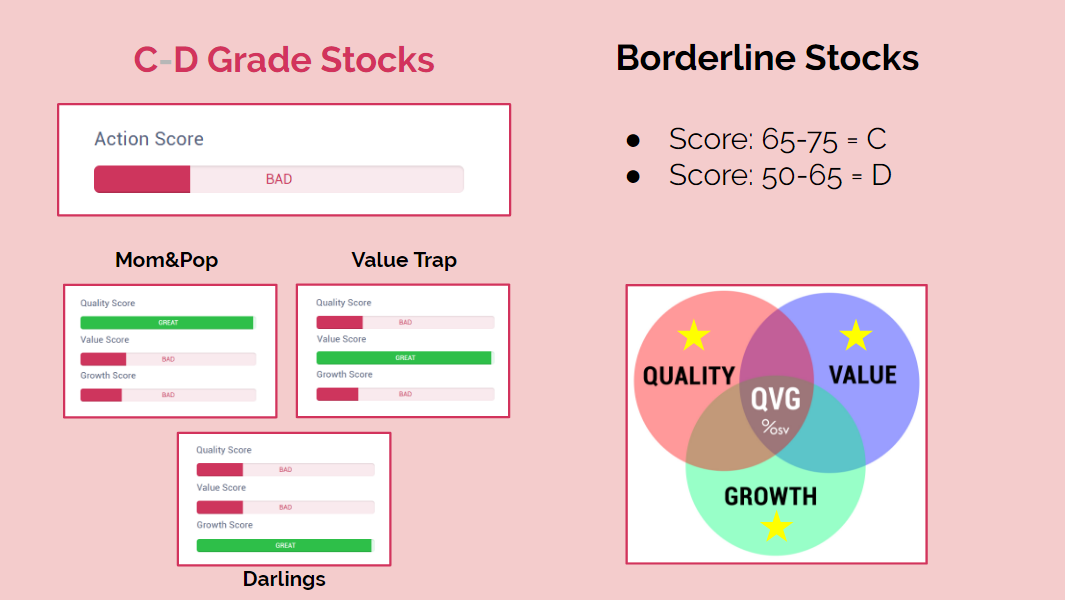 Action Score Borderline Stocks