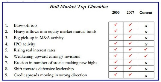 Bull Market Peak Checklist