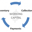 changes-working-capital-cycle