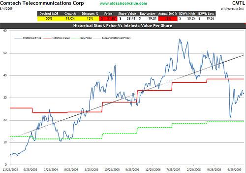 cmtl-valuation-graph