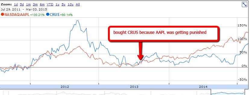crus-aapl-chart