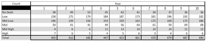 debt companies table