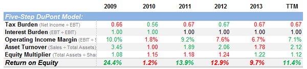 Friedman Industries DuPont Analysis
