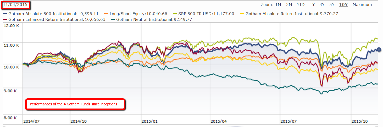 gotham funds performance chart