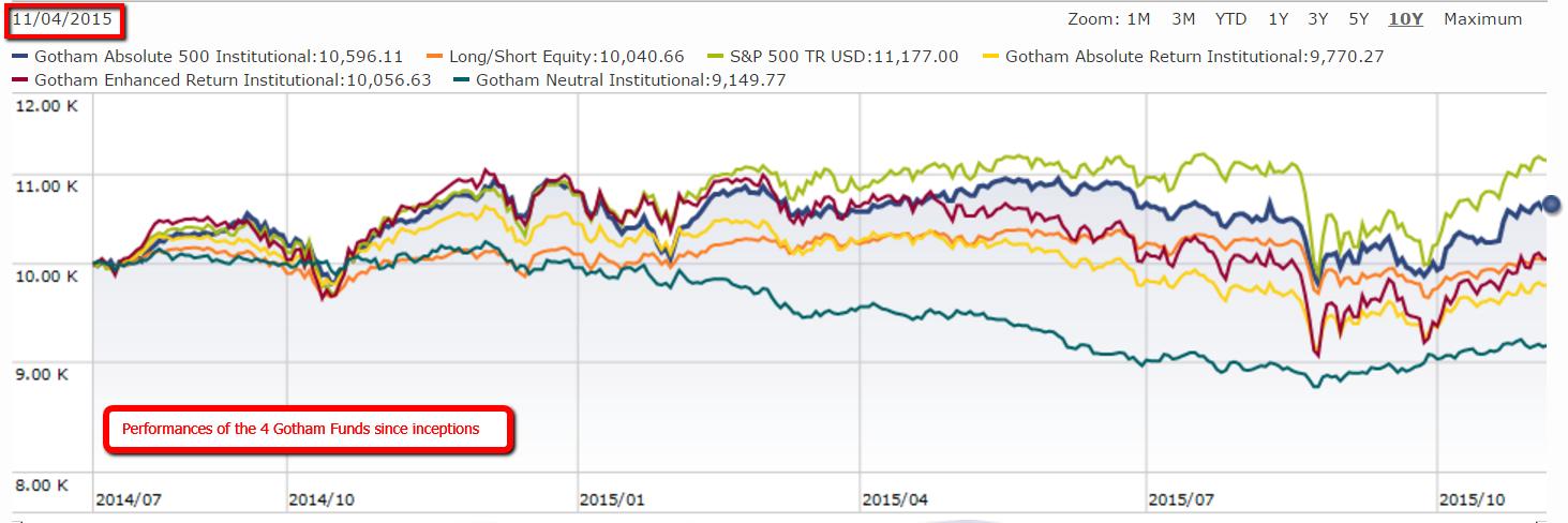 gotham funds performance chart