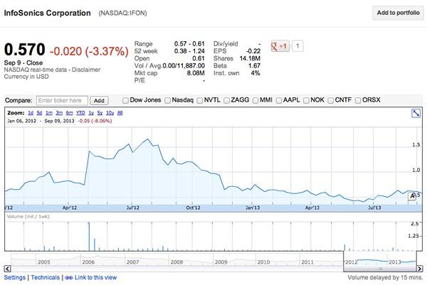 IFON stock chart