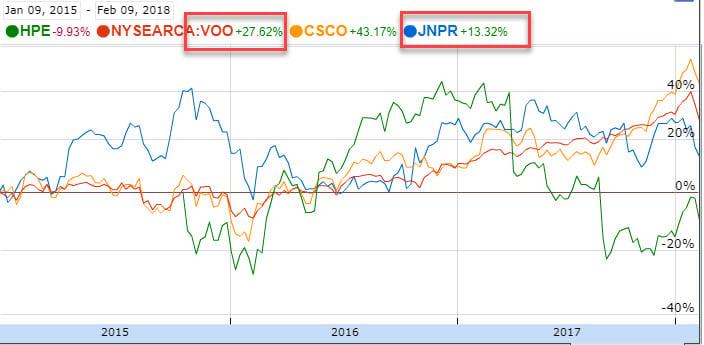 JNPR vs CSCO vs HPE vs VOO | source: Google Finance