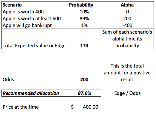 Kelly Formula Example with AAPL