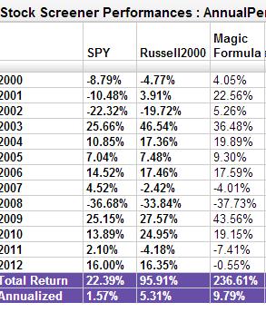 Magic Formula Stock Screen