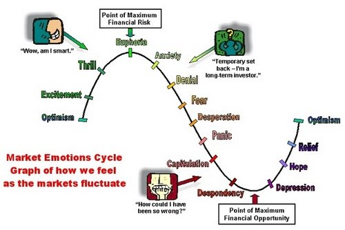 market-emotions-cycle.jpg