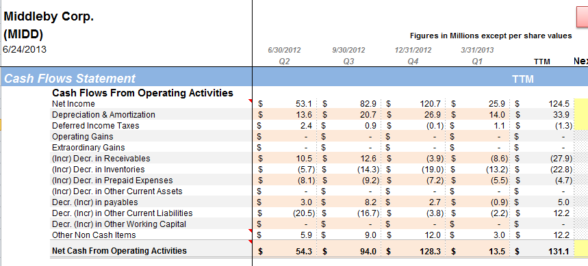 MIDD positive cash flow from operations despite acquistiions