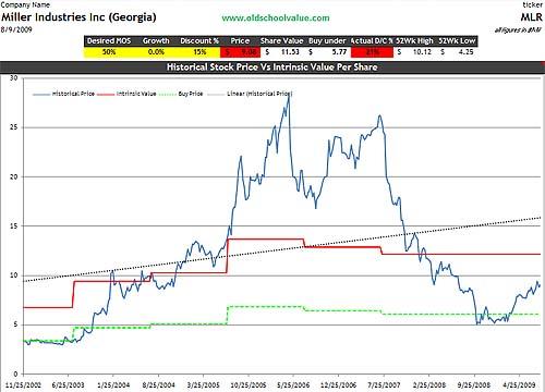 MLR price & value graph