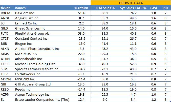 osv-ratings-growth-2015-portfolio-table