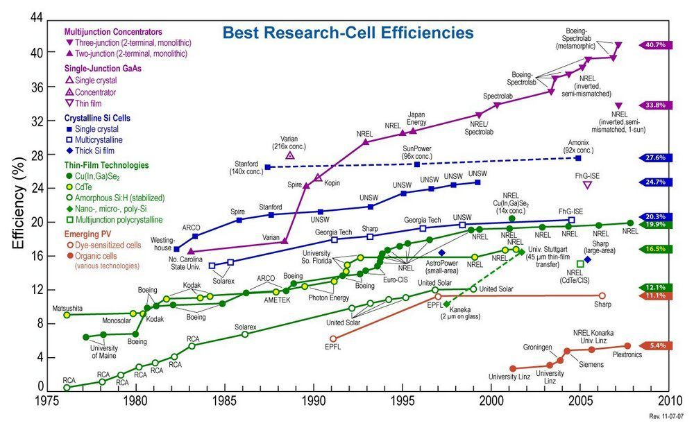 solar_cell_efficiency SUNE SUNE