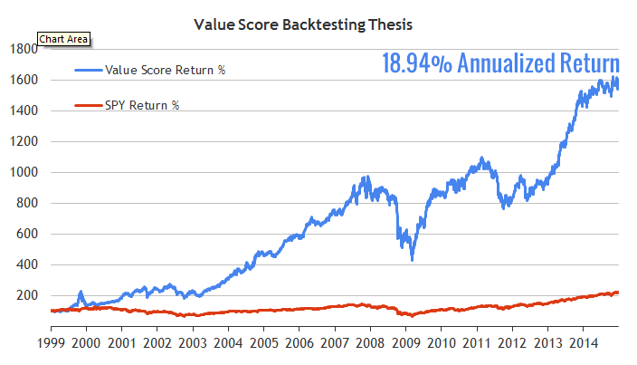 value-score-backtest-thesis