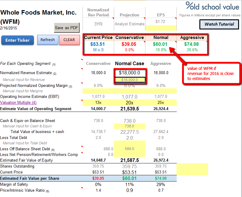 What Whole Foods is Worth Today and What That Means for Shareholders