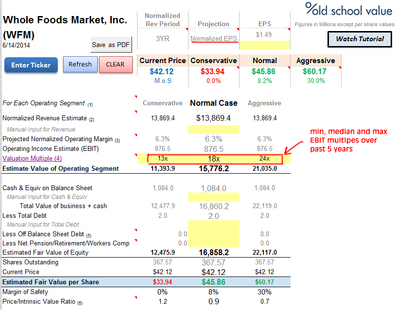 Whole Foods Income Statement