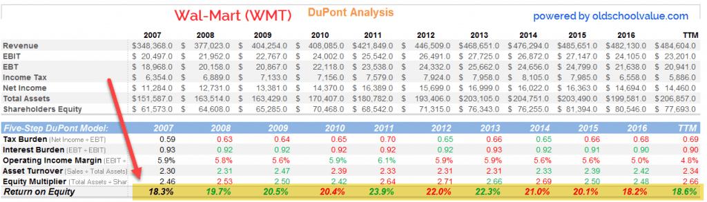 Wal-Mart 5 Step DuPont Analysis