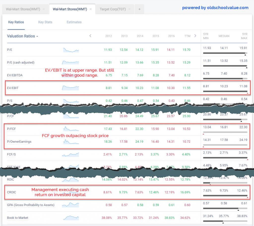 WMT Valuation Ratio Trends